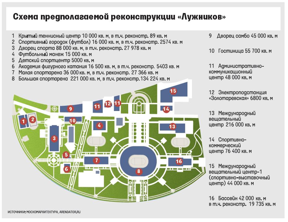 Модернизация Большой арены уже